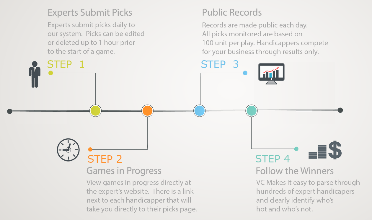 Sports Handicapping Infographic Flowchart - How It Works